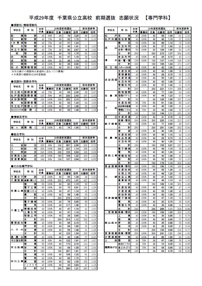 津田沼高校 倍率