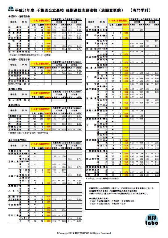 倍率 公立 高校 千葉 速報 入試 2021 県