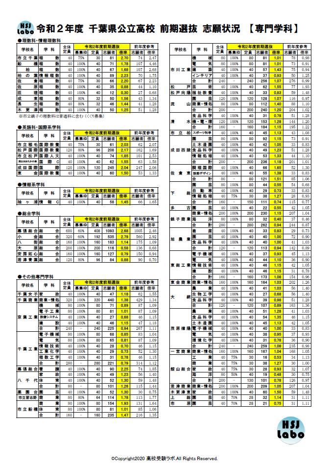 県 2021 倍率 千葉 高校