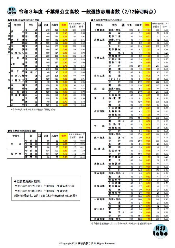 日報 高校 2021 千葉 公立 県 入試 倍率 千葉